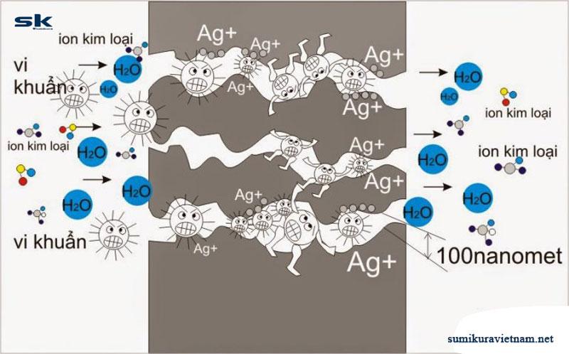 công nghệ kháng khuẩn khử mùi Ag+