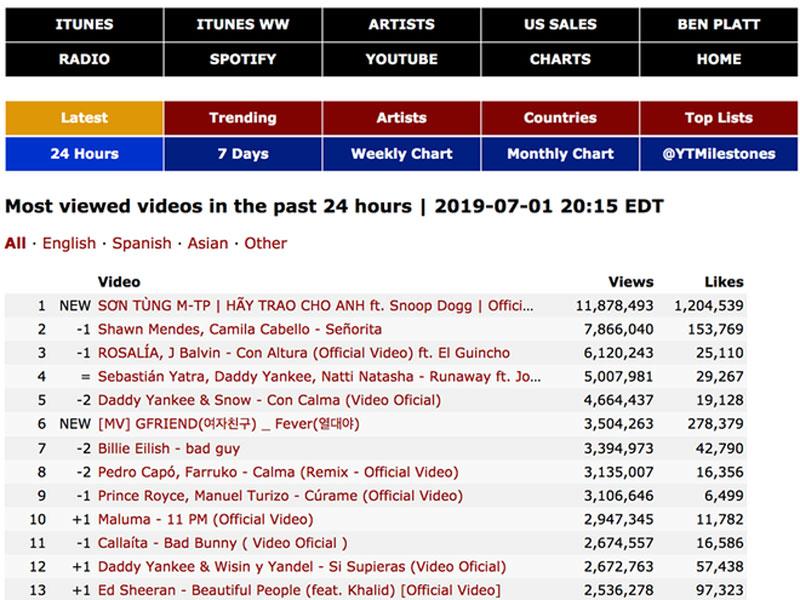Không thể tin nổi: MV mới của Sơn Tùng M-TP vượt cả Shawn Mendes, đứng đầu top MV được xem nhiều nhất 24 giờ qua